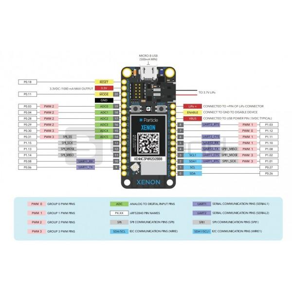 Particle Xenon - nRF52840 Mesh + Bluetooth_