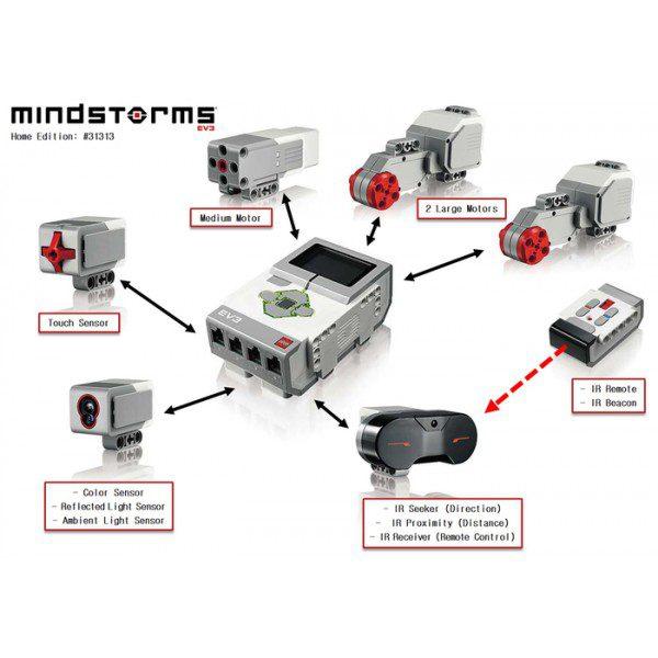 Czujniki i napędy Lego Mindstorms EV3