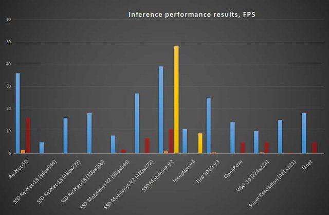 Porównanie wydajności minikomputera Nvidia Jetson Nano