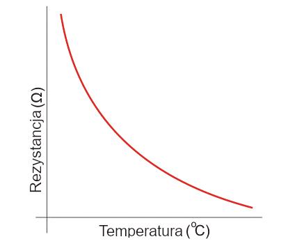 Wykres termistora