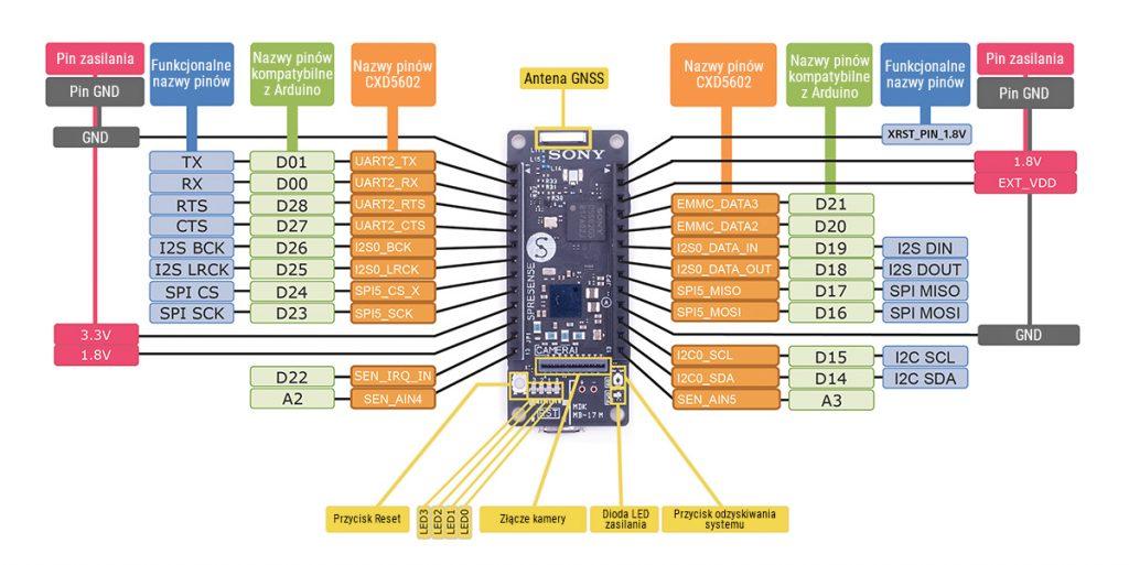 Wyprowadzenia modułu Sony Spresense IoT