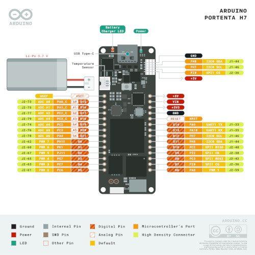 Arduino Portenta H7 rozkład pinów