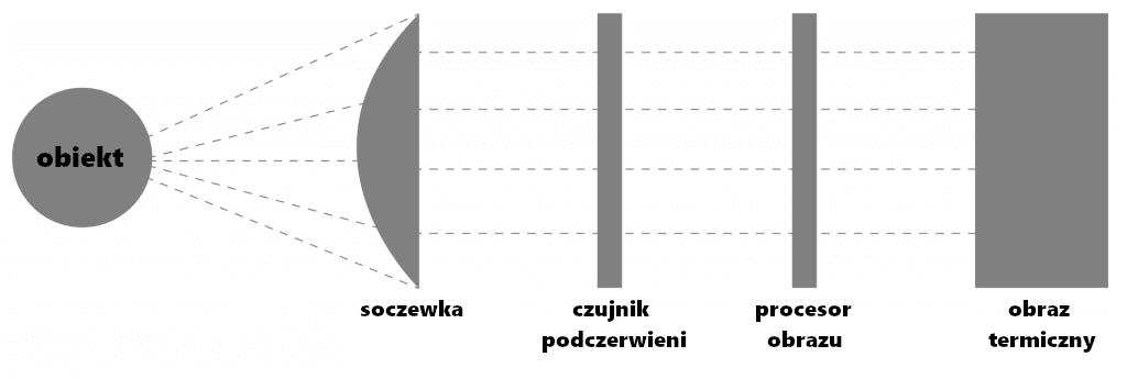 Podczerwień (IR)