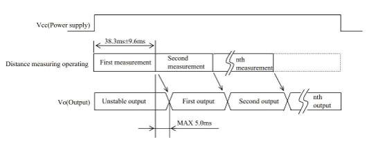 Sekwencja pomiarowa czujnika odległości
