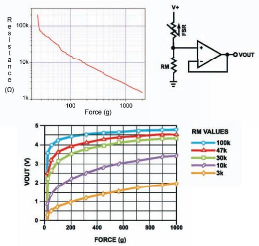 Układ pomiarowy i wykres zależności napięć i rezystancji od przyłożonej siły