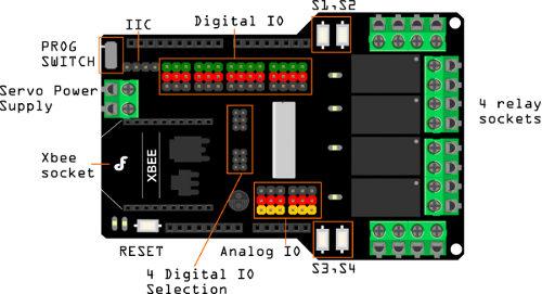 Relay Shield - moduł przekaźników dla Arduino - schemat wyprowadzeń