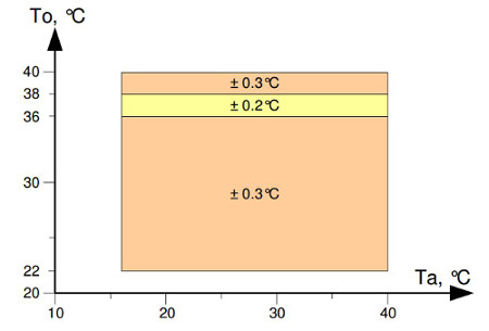 MLX90614ESF-DAA IR - wykres