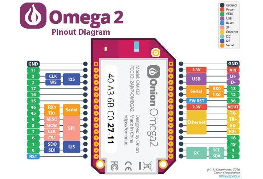 Onion Omega 2 - GPIO