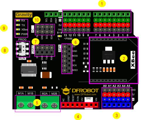 DFRobot gravity IO Expansion & Motor Driver Shield