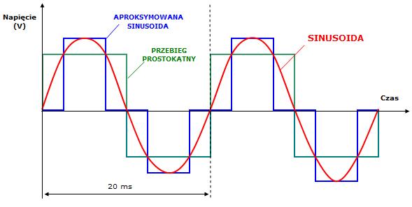 Wykres sinus AZO Digital