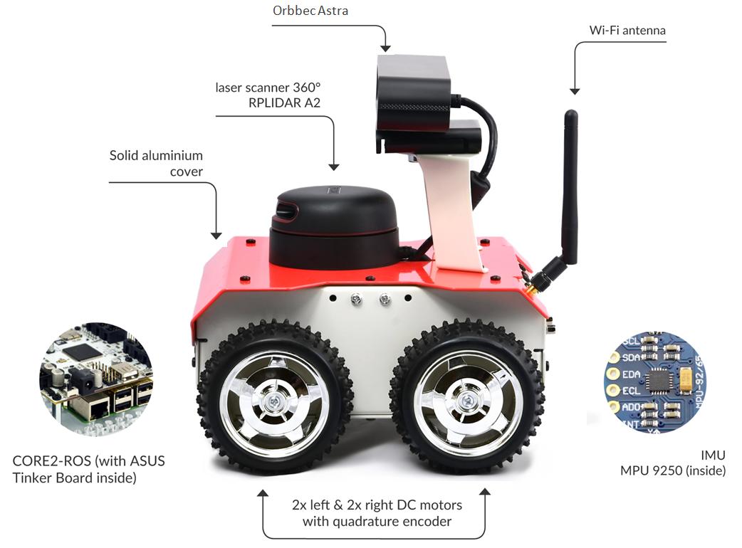 Rozkład elementów ROSbot