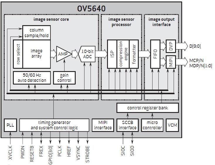 ArduCam OV5640D 5MPx AutoFocus camera module for Arduino*