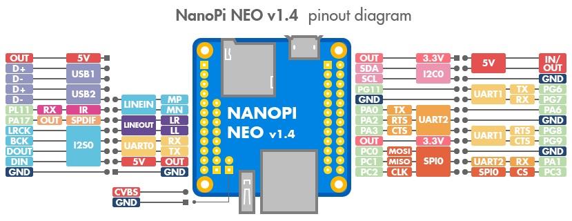 NanoPi Neo v1.4