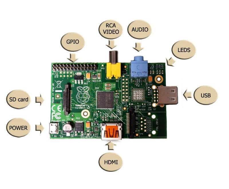 Opis wyprowadzeń Raspberry Pi model A