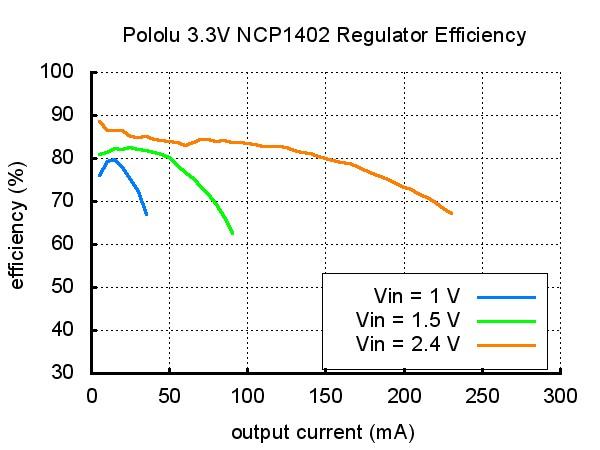 Sprawność układu przetwornicy NCP1402