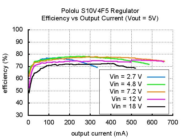 Przetwornica S10V4F5 - sprawność układu w zależności od pobieranego prądu