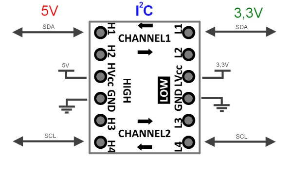 Adafruit 4-Channel Logic Level Converter - Pimoroni