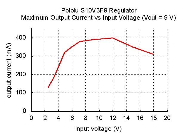 Przetwornica S10V3F9 - prąd wyjściowy