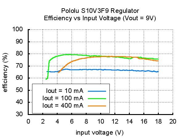 Przetwornica S10V3F9 - sprawność układu w zależności od napięcia wejściowego