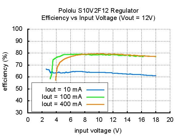 Przetwornica S10V2F12 - sprawność układu w zależności od napięcia wejściowego