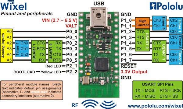 Możliwości programowalnego modułu bezprzewodowego Wixel