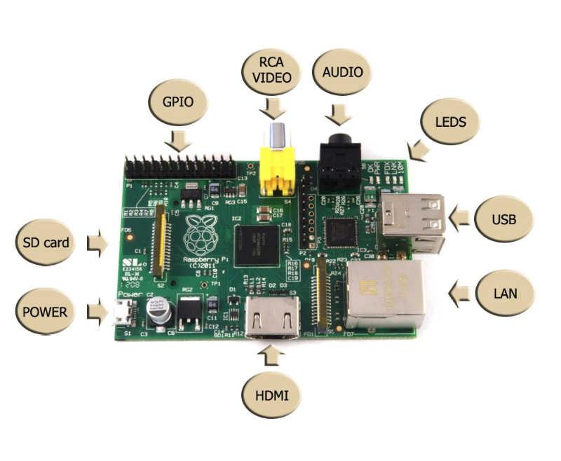 Bogato wyposażony minikomputer Raspberry Pi